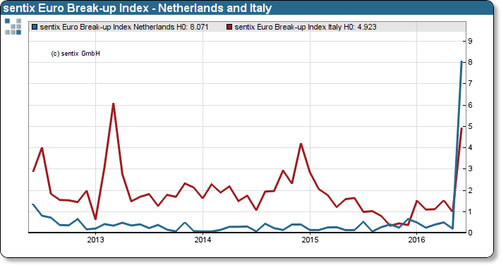 sentix Euro Break-up Index Netherlands and Italy