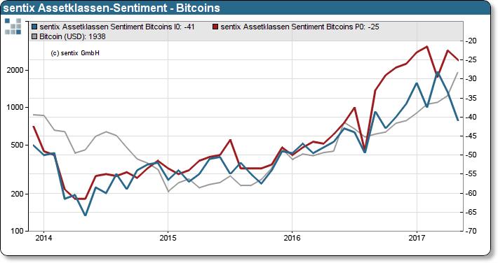 Sentix bitcoins sentiment definition football betting predictions premiership football