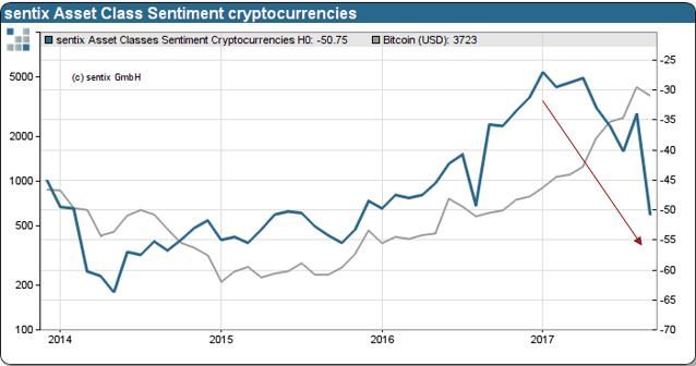 Sentix bitcoins sentimental value sportingbet mobile betting games