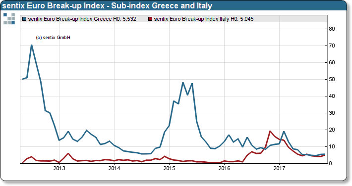 sentix Euro Break-up Index: Sub-index Greece and Italy