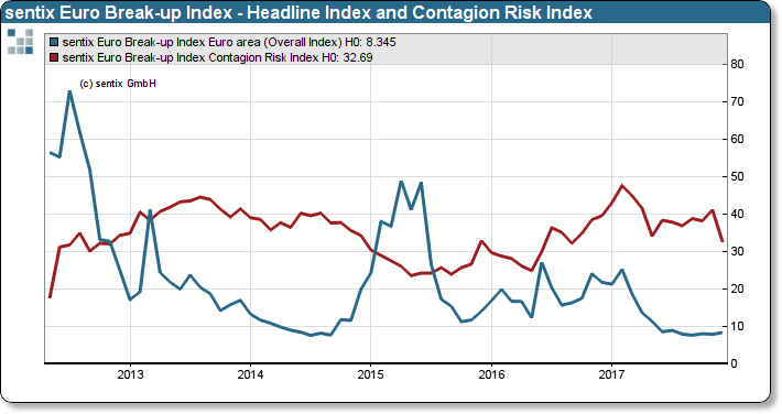 sentix Euro Break-up Index: Headline Index Euro area and Contagion Risk Index