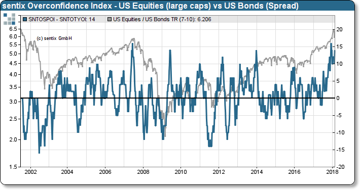 sentix Overconfidence Index US equities (large caps) and relative performance Equities vs. Bonds