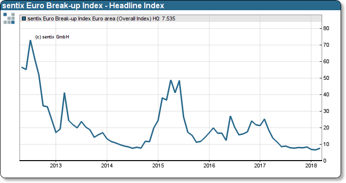sentix Euro Break-up Index: Headline Index