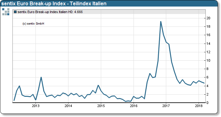 sentix Euro Break-up Index: Teilindex Italien