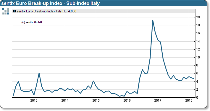 sentix Euro Break-up Index: Sub-index Italy