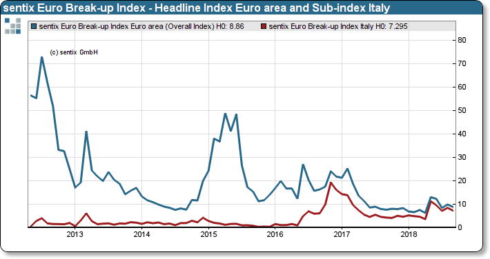 sentix Euro Break-up Index: Headline Index Euro area and Sub-index Italy