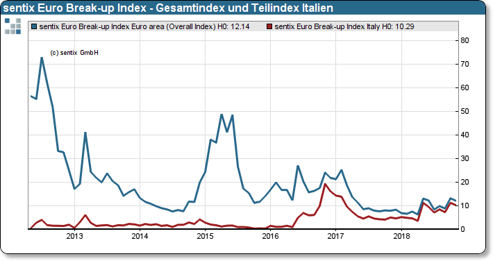 sentix Euro Break-up Index: Gesamtindex und Teilindex Italien