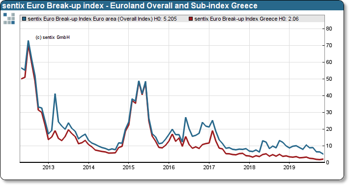 sentix Euro Break-up Index: Euro area Overall index and Greece sub-index