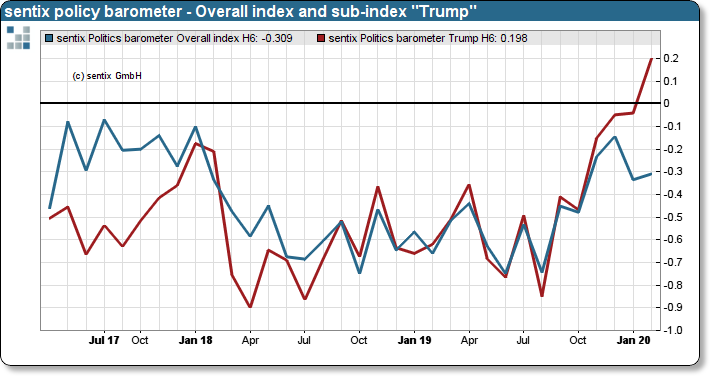 "sentix policy barometer - Overall Index and sub-index ""Trump"""