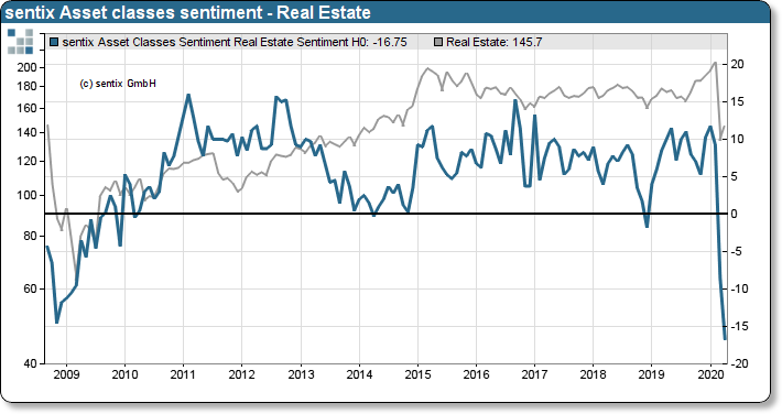 sentix asset classes sentiment on Real Estate and Stoxx 600 Real Estate Index
