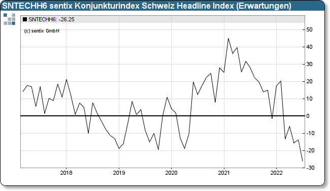 sentix Eco-Chart Switzerland