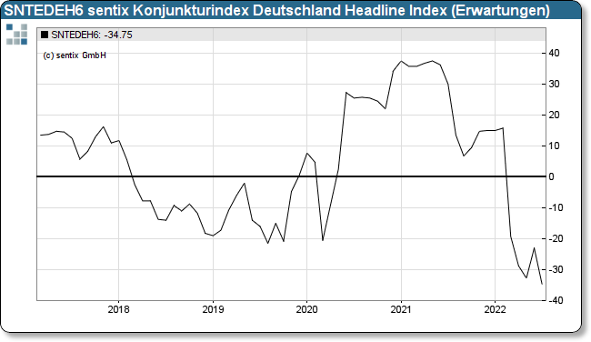 sentix Eco-Chart Germany