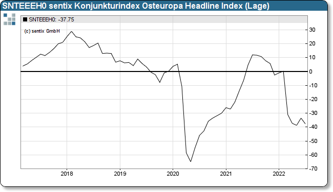 sentix Eco-Chart Eastern Europe