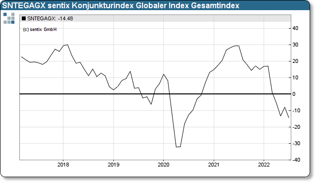 sentix Eco-Chart Globaler Index